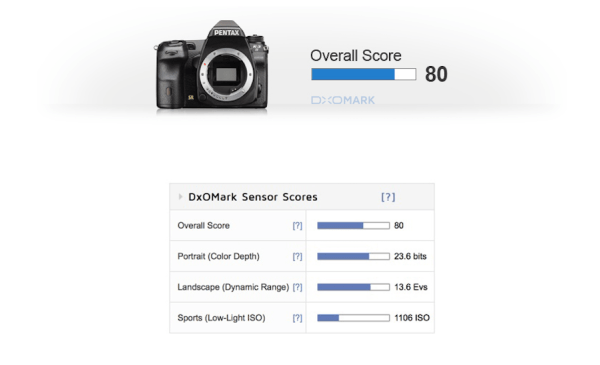 pentax-k-3-ii-sensor-review-and-test-results