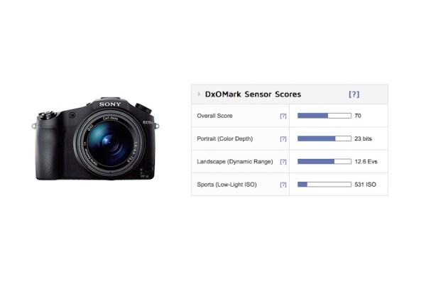 sony-rx10-ii-bridge-camera-test-score
