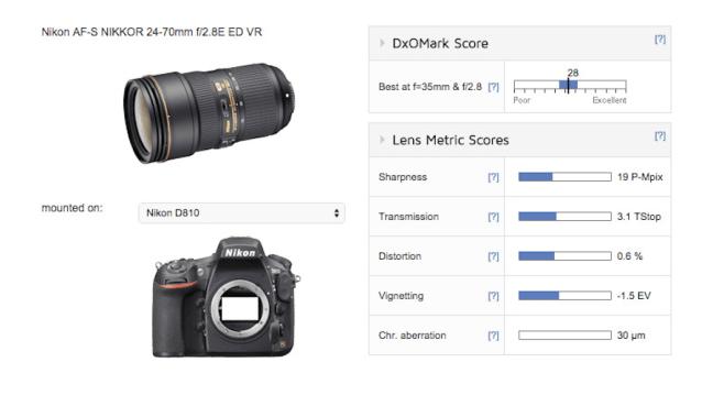 nikon-24-70mm-f2-8e-ed-vr-lens-tested-at-dxomark-disappointing-scores