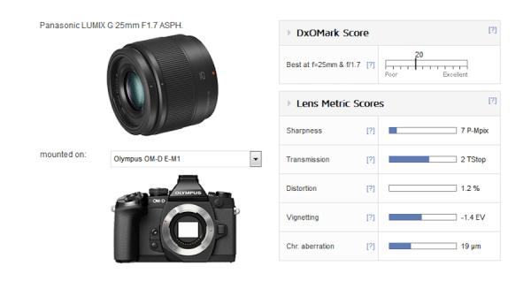 panasonic-lumix-g-25mm-f1-7-asph-lens-test-score