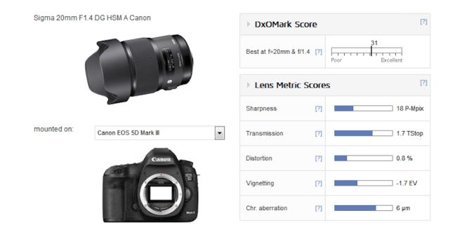 sigma-20mm-f1-4-dg-hsm-art-lens-test-results