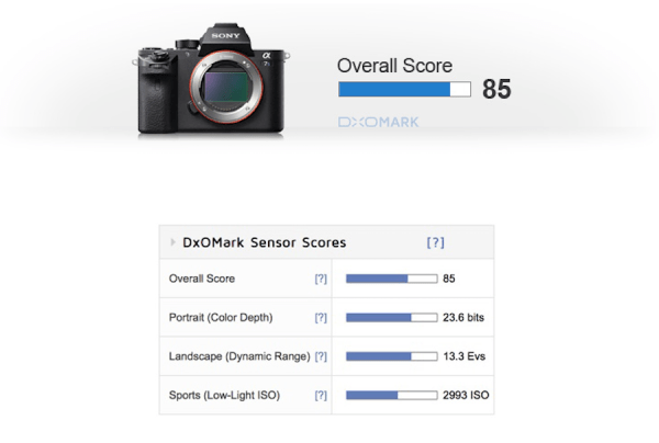 sony-a7sii-sensor-review-and-test-results