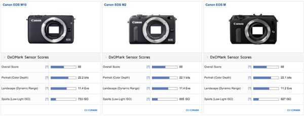 canon-eos-m10-sensor-review-comparison