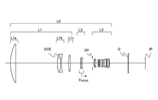 Canon Patent for EF 800mm f/5.6L IS II Lens