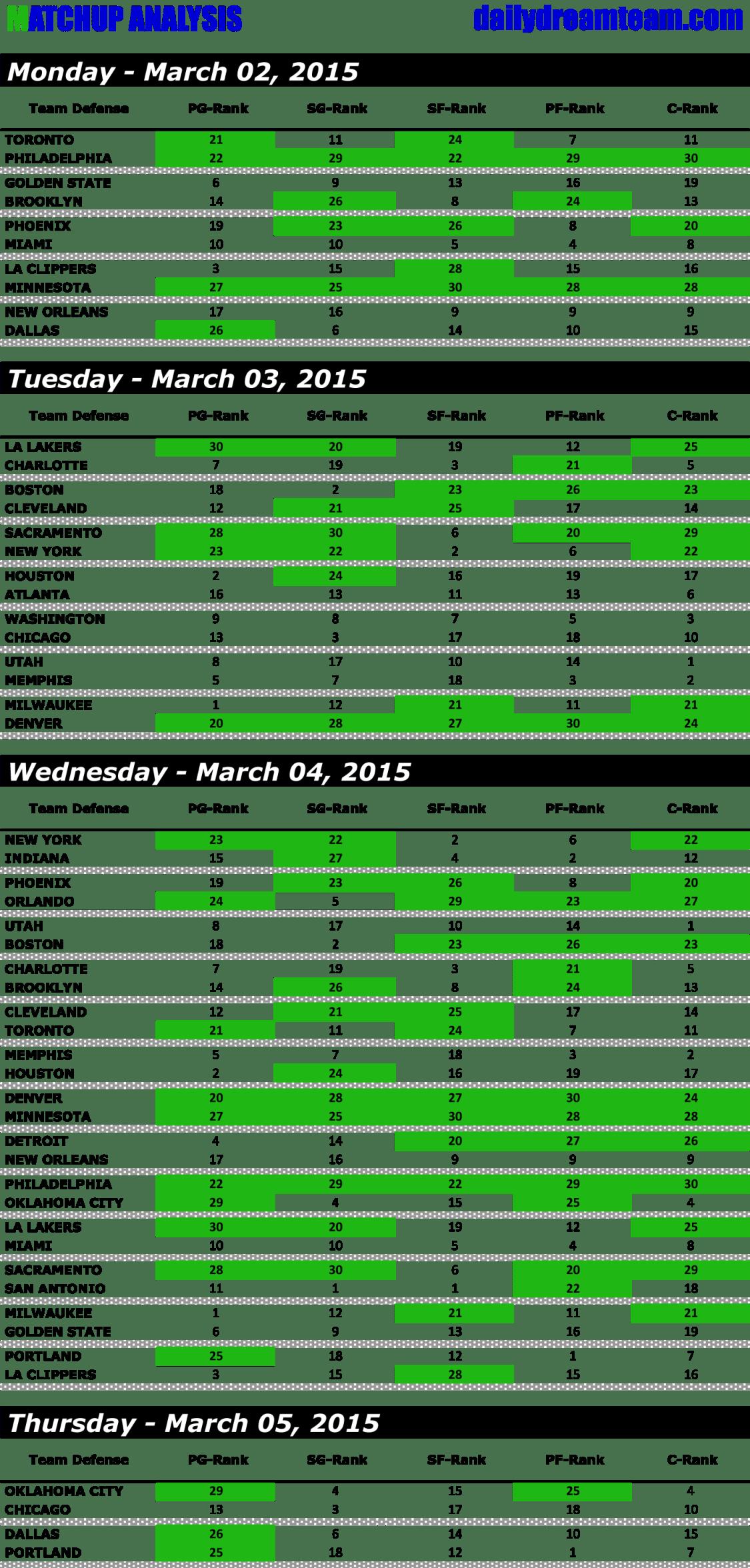 WEEK 19 - DAILY FANTASY BASKETBALL - MATCHUP-1