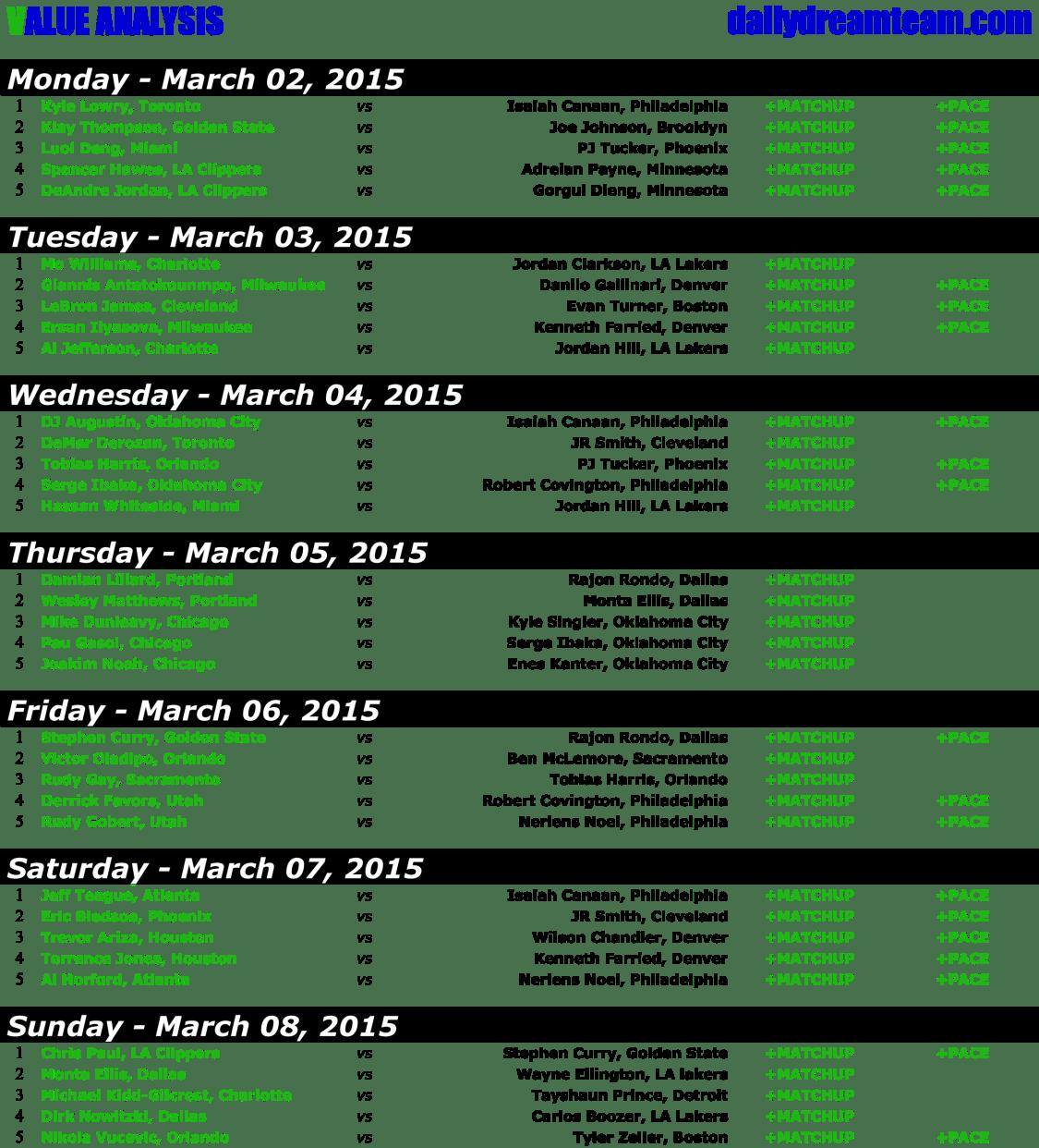 WEEK 19 - DAILY FANTASY BASKETBALL - VALUE