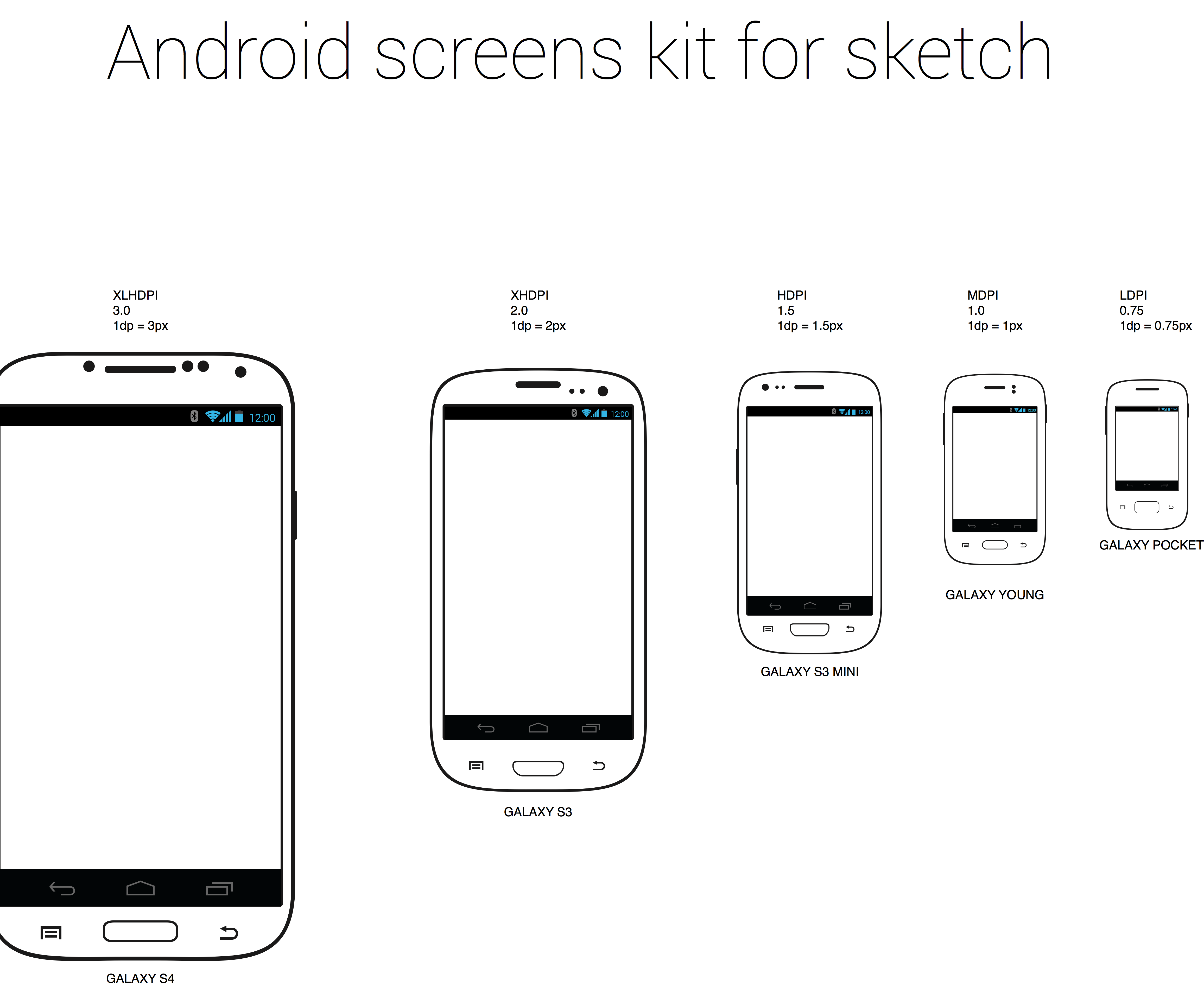 Android Kit- Android Screen Sizes