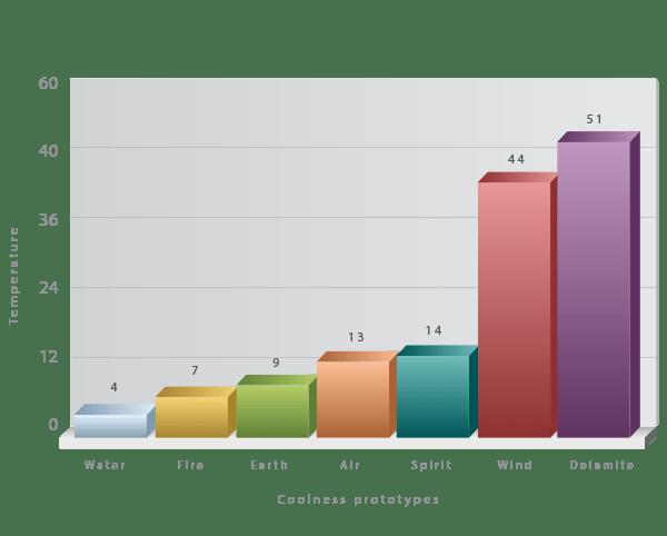 Vector Bar Chart