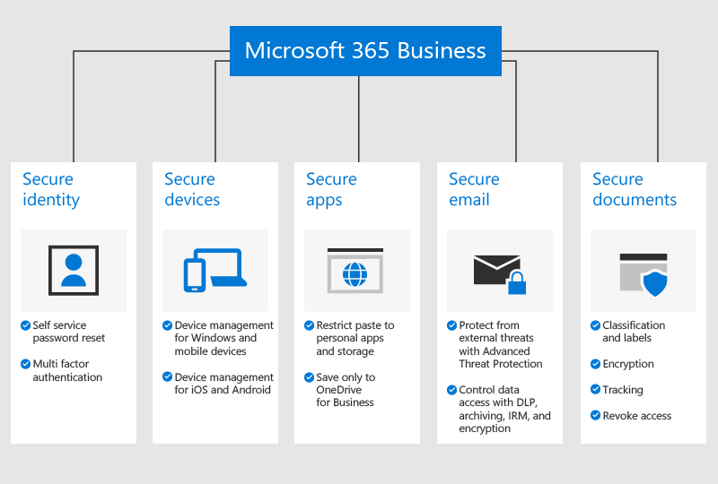 Microsoft's Office 365 Being Rebranded As Microsoft 365