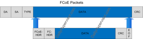 FCoE Packet