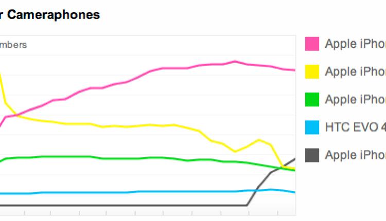 flickr-graph