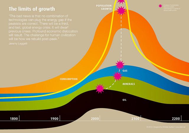 (graph by net_efekt/flickr)