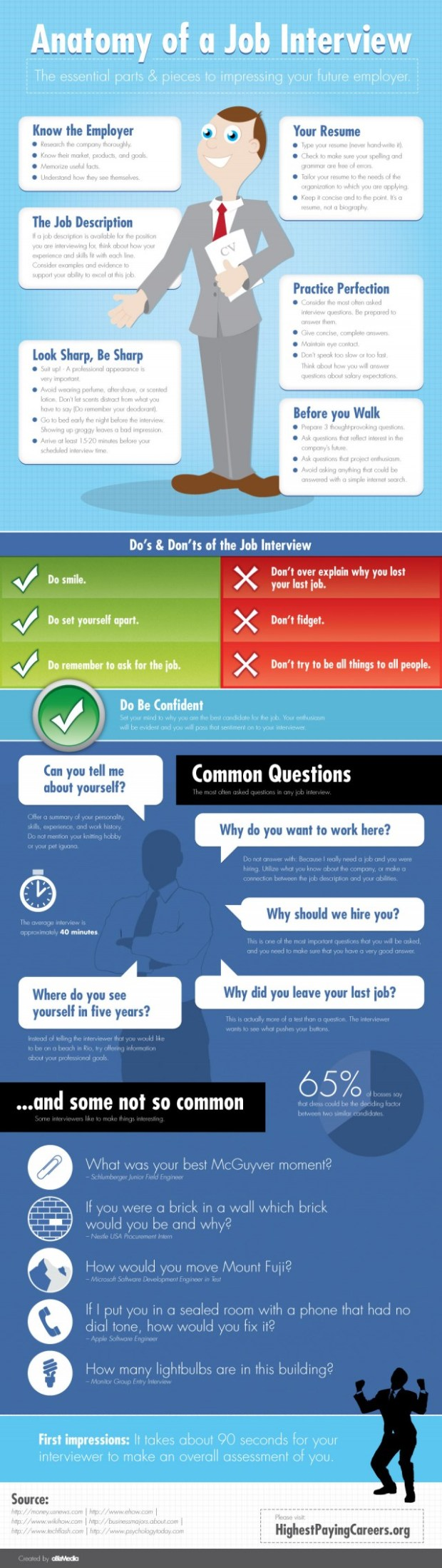 shortlisted tips for facing an Interview