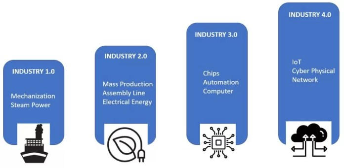 Industry 4.0- industrial revolution of ports- Smart ports- Daily Logistics