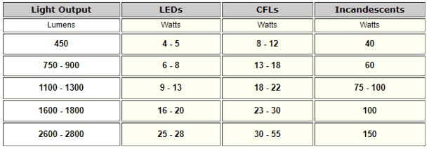 LED Tubes Vs. Fluorescent Tubes Data Table
