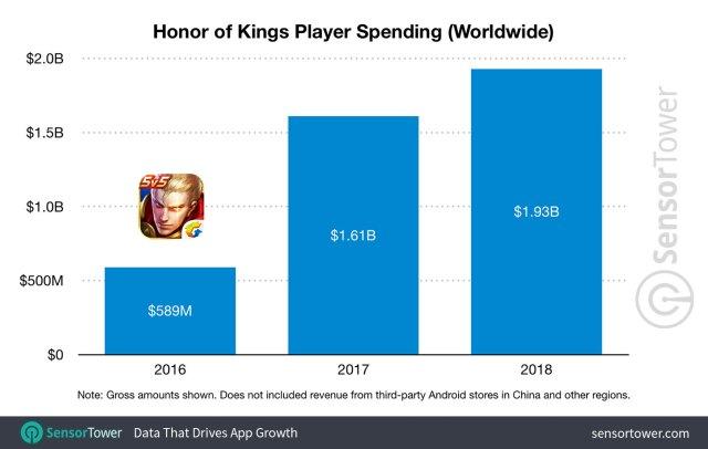 Arena of Valor revenue