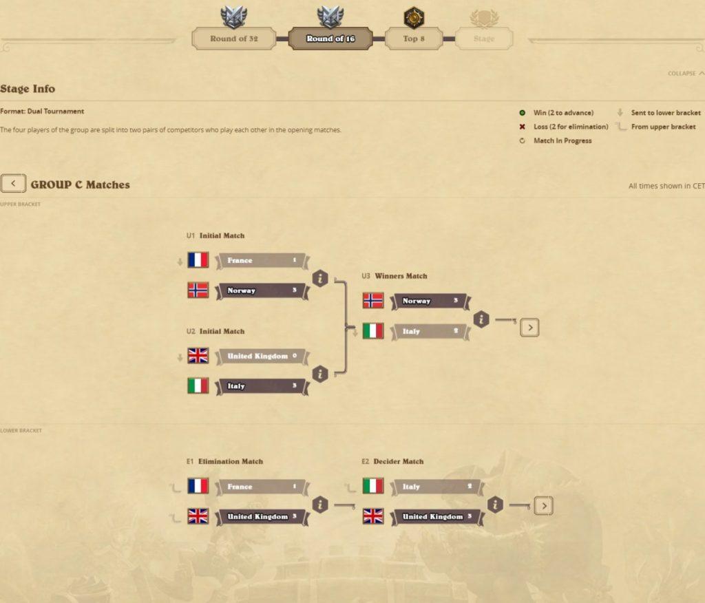 global games 2016 top 16 italia