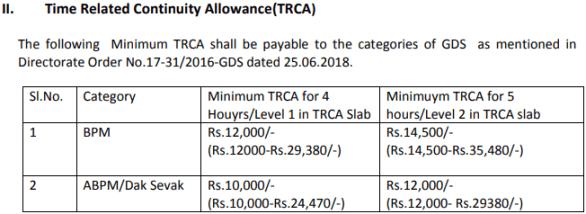 Tamil Nadu Postal Circle Recruitment 2019