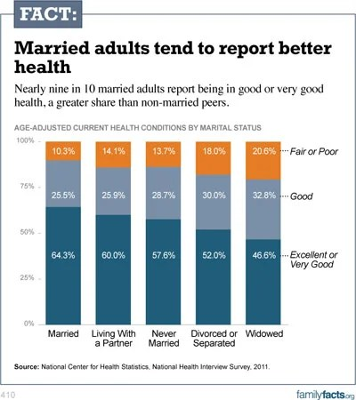 The Health Benefits Of Marriage
