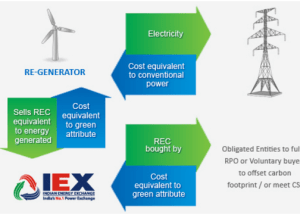 Indian Energy Exchange Ltd IPO Details and Review