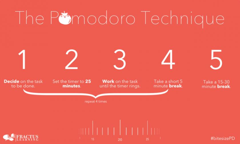 Quản Lý Thời Gian tuyệt đối với TeamViz Pomodoro Timer