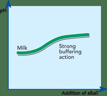Τί είναι η ρυθμιστική ικανότητα γάλακτος?