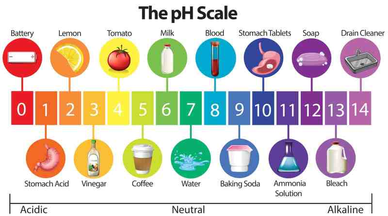 pH & ρυθμιστική ικανότητα του γάλακτος
