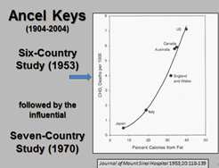 Ancel keys 6 country study