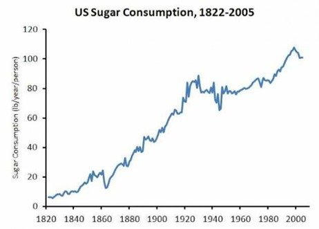 Sugar Consumption in the U.S.