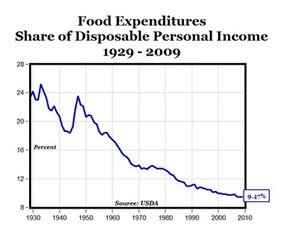 Income spent on food
