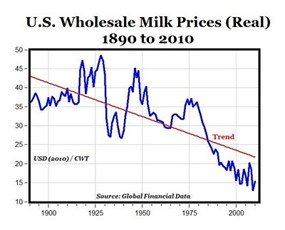 The cost of milk