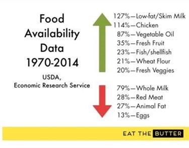 Milk fat is healthy fat