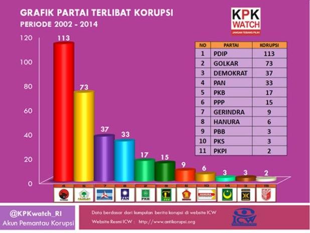 Grafik Partai terlibat korupsi. (Foto: twitter.com/KPKWatch_RI)
