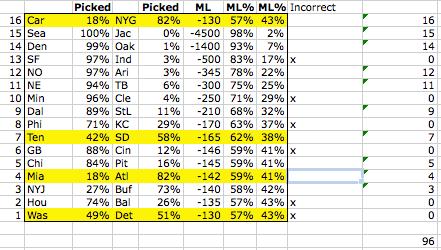 Confidence Pool Picks - Week 3 Results - Confidence Pool Picks