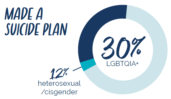 30% of LGBTQIA+ Texas 9th - 12th Graders made a suicide plan. Source: Center for Disease Control