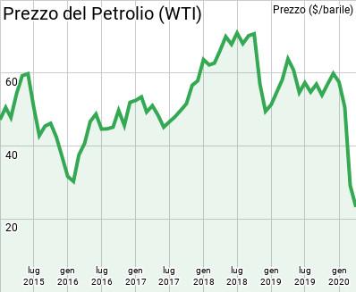Prezzo del petrolio 2020
