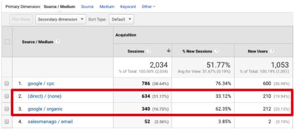 Google Analytics tagowanie utm