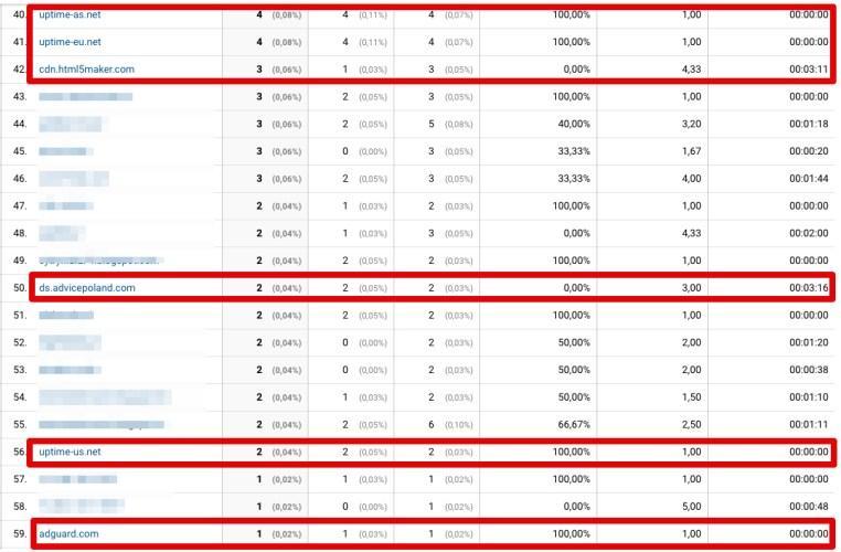 spamowy ruch w Google Analytics