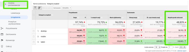 google analytics analiza porównawcza