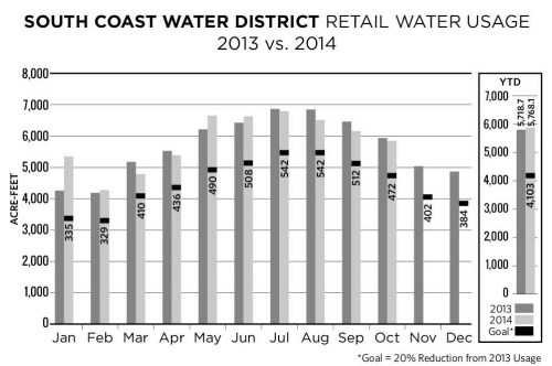 This information from the South Coast Water District in this graph shows how the district has increased usage by 1 percent in 2014 from 2013 instead of reducing it by 20 the percent asked for by the state on a voluntary basis. The state has recently made the 20 percent decrease mandatory. Source: SCWD