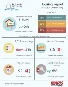 St. Louis Housing Report for July 2017
