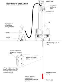 RC drilling and diamond core drilling rev 1.cdr