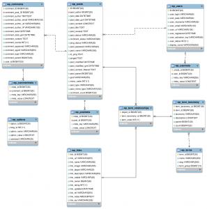 WP3.0 Database