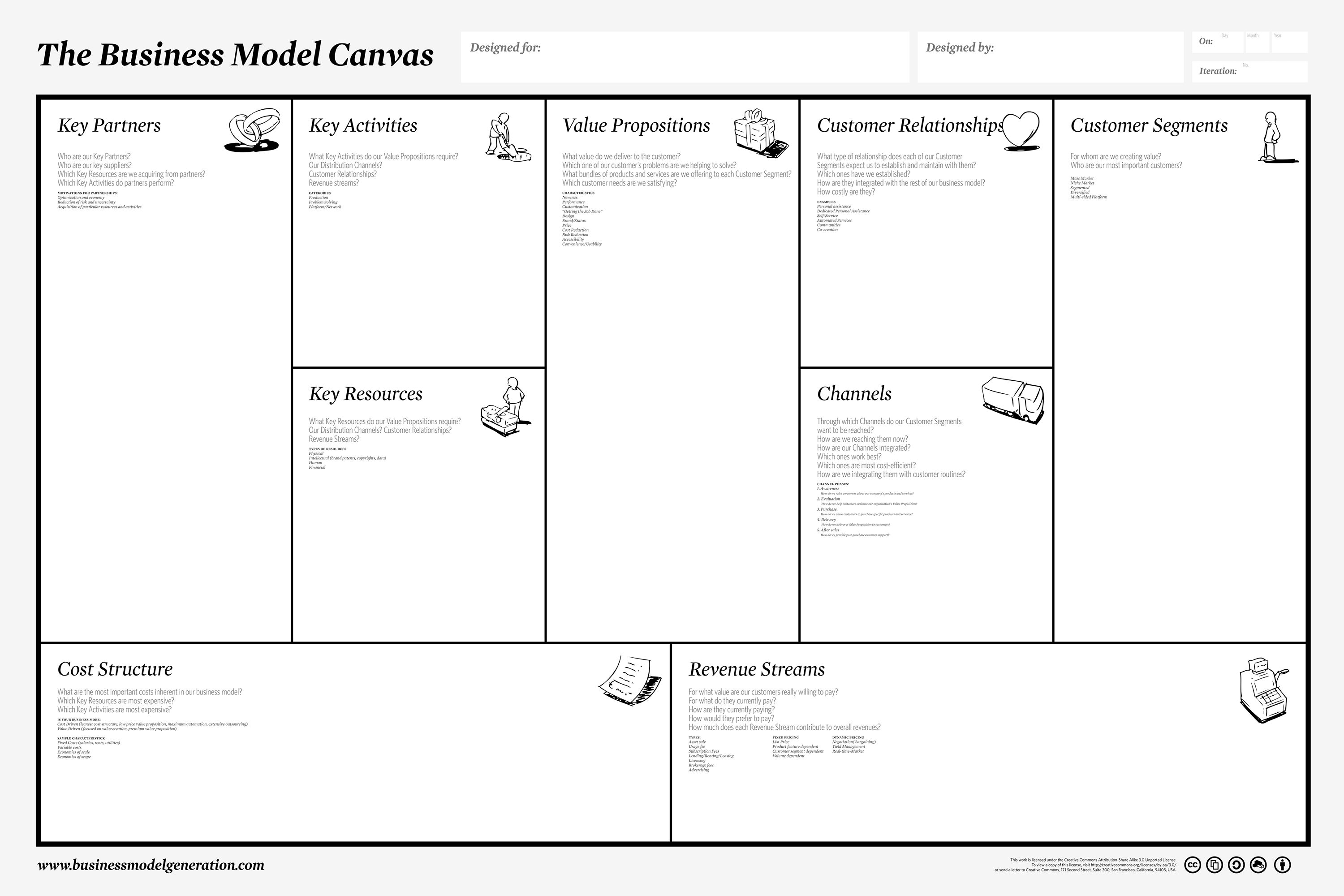 Business Model Canvas Cos E A Cosa Serve E Come Si Compone