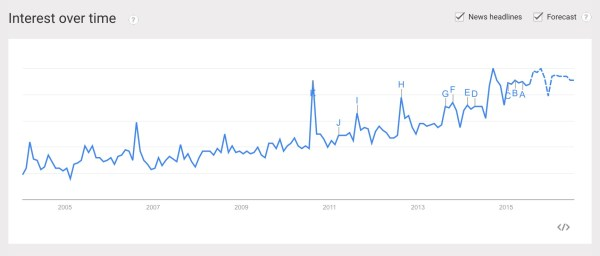 How to Use Google Trends
