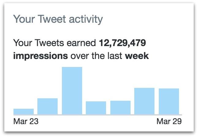 Twitter impressions.09 PM