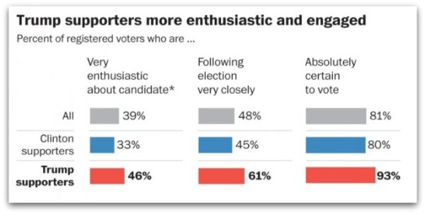 trump-hillary-enthusiasm-gap