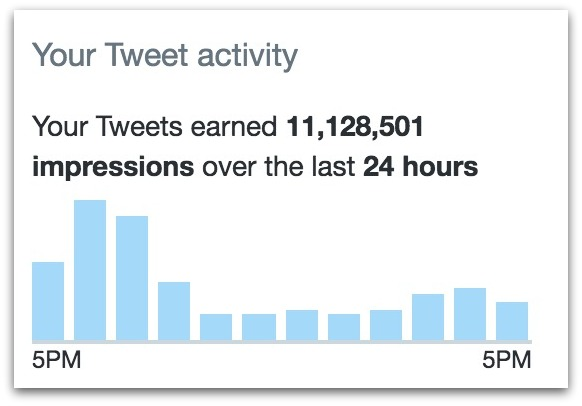 cernovich-twitter-stats-11-million-views-in-a-day-53-pm