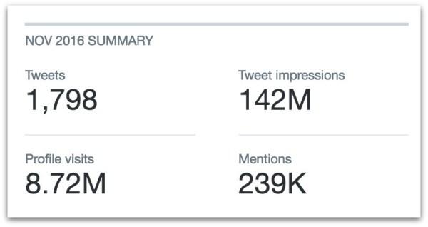 cernovich-november-twitter-stats-00-pm