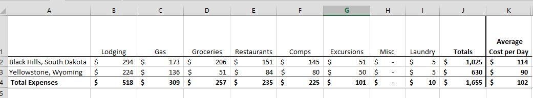 Days 1 - 16 Expenses